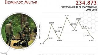 DESMINADO MILITAR