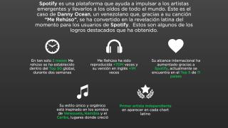 Infograf_a Spotify - Danny Ocean