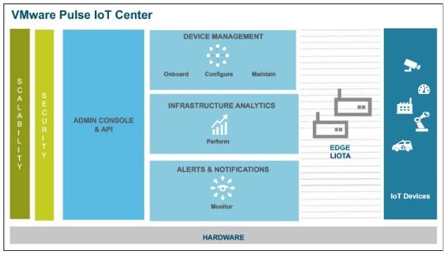 VMware Pulse IoT Center