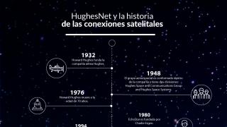 Infografía-HughesNet2017-Español-v3