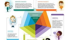 Competencias TIC para el Desarrollo Profesional Docente ...