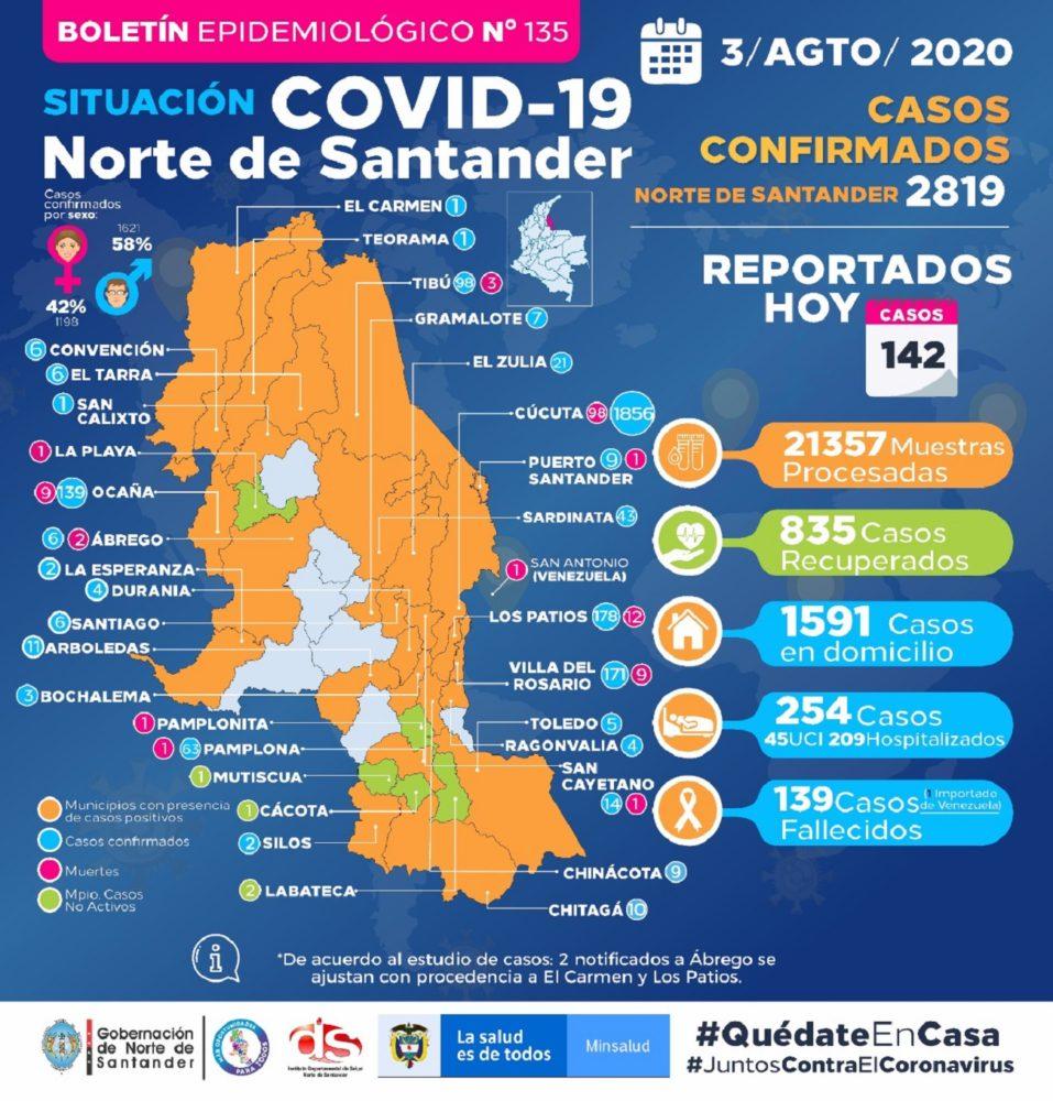 COVID-19: Norte de Santander ha procesado 21.357 muestras