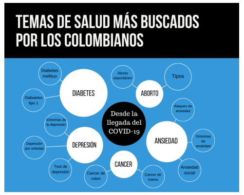 Los 5 temas de salud más buscados por los colombianos - Noticias de Colombia
